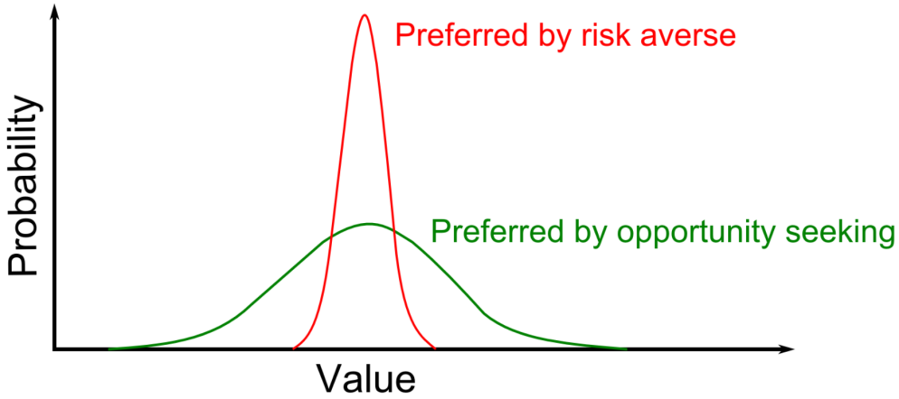 Schematic illustration of different value distributions preferred by risk averse and opportunity entities.